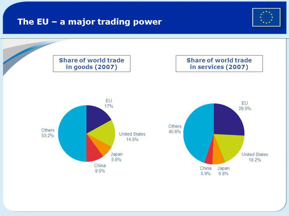 The EU – a major trading power