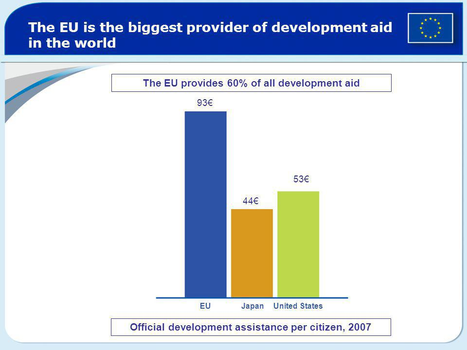 The EU is the biggest provider of development aid in the world