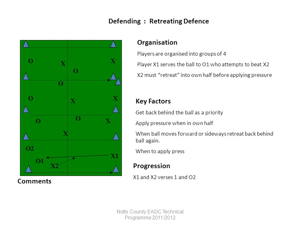 Defending : Retreating Defence