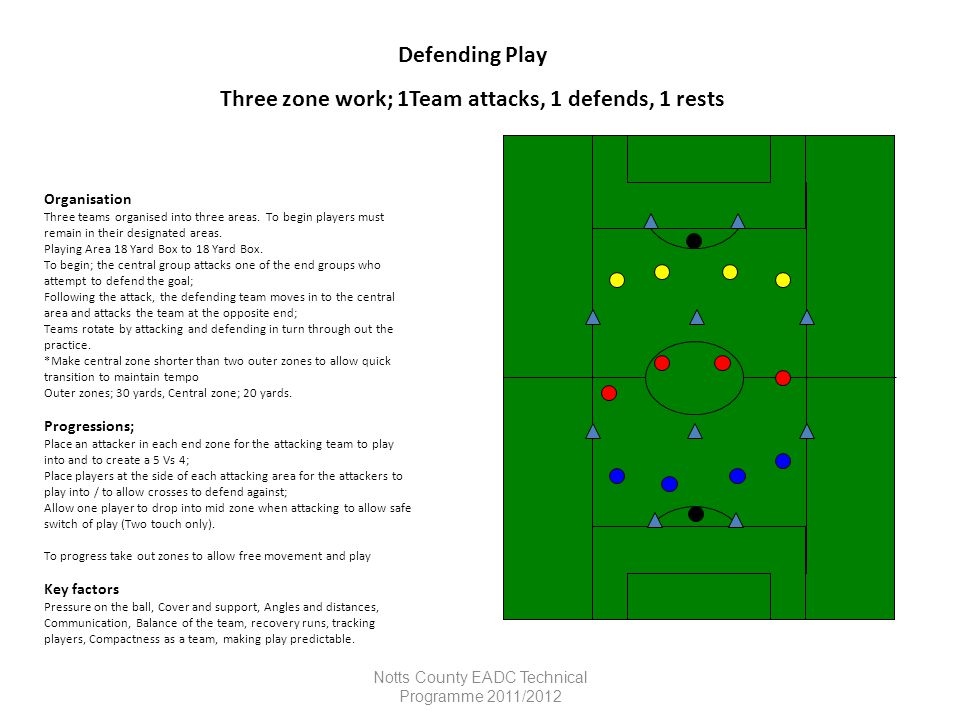 Three zone work; 1Team attacks, 1 defends, 1 rests