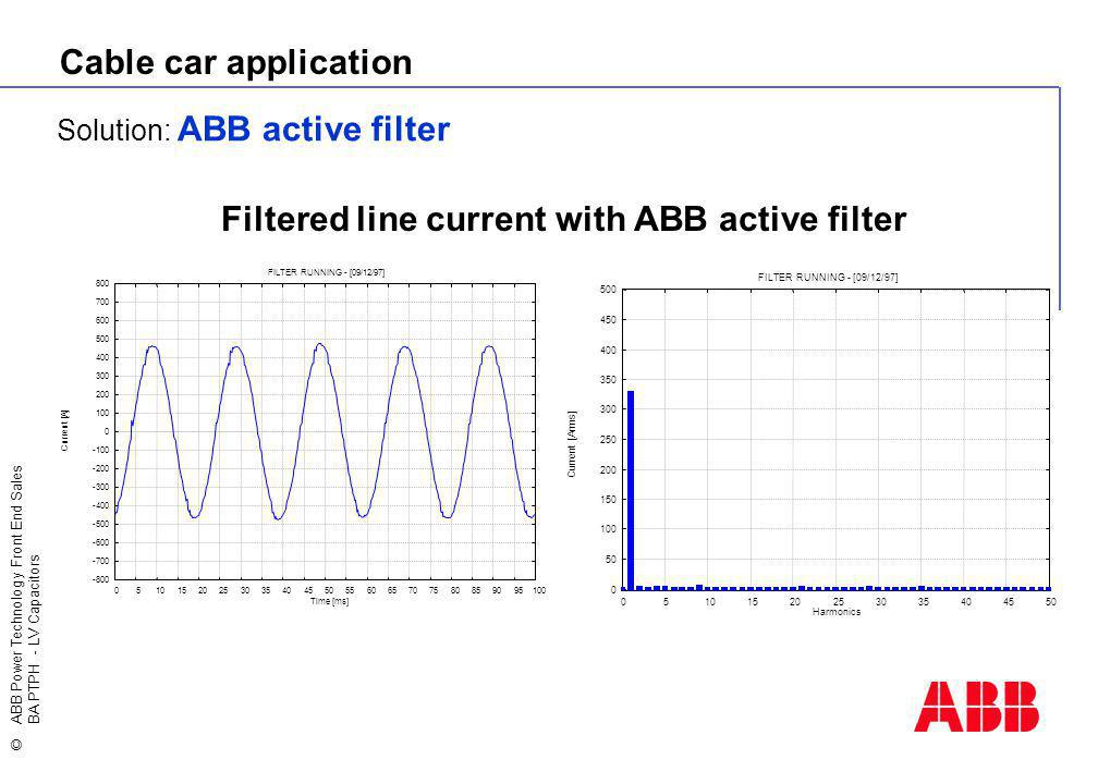 Filtered line current with ABB active filter