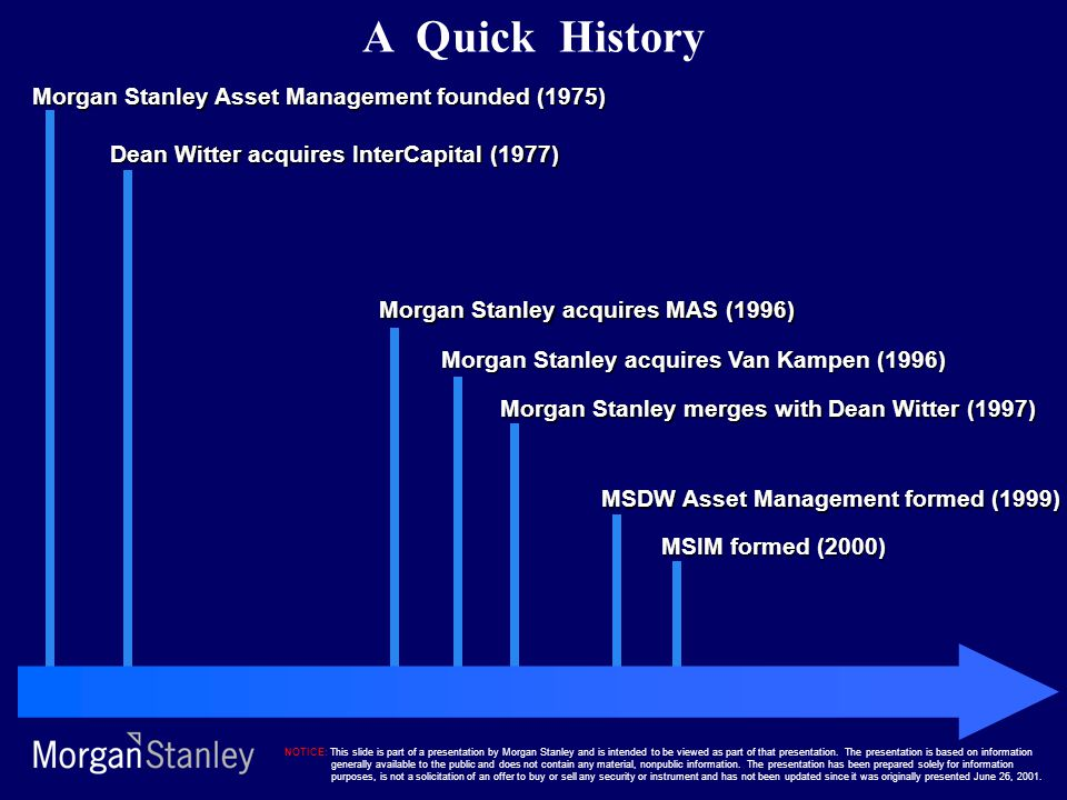 A Quick History Morgan Stanley Asset Management founded (1975)