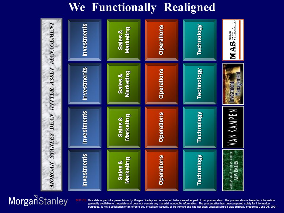 We Functionally Realigned MORGAN STANLEY DEAN WITTER ASSET MANAGEMENT
