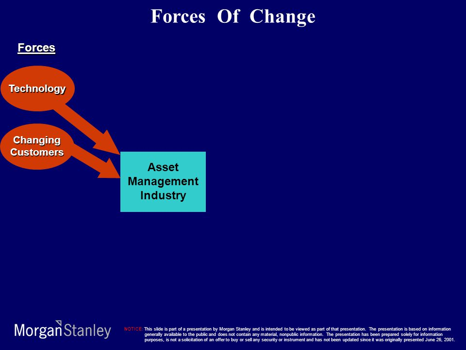 Forces Of Change Forces Asset Management Industry Technology Changing