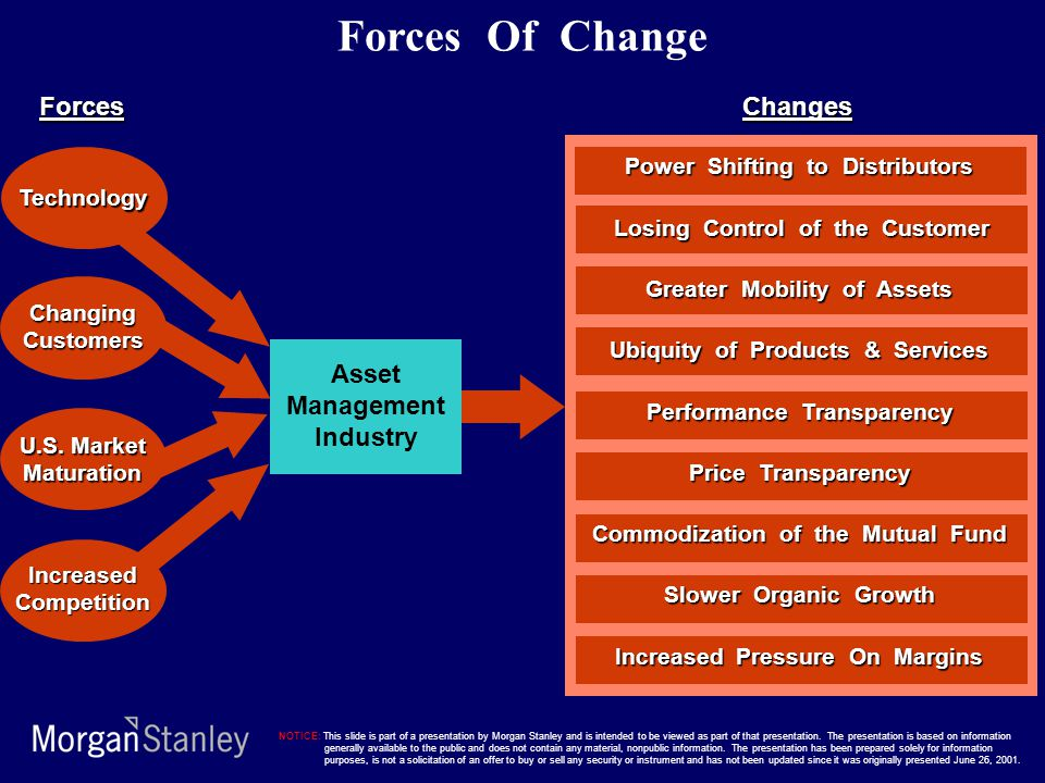 Forces Of Change Forces Changes Asset Management Industry