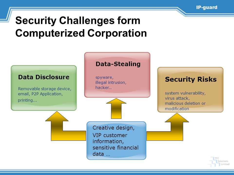 Security Challenges form Computerized Corporation