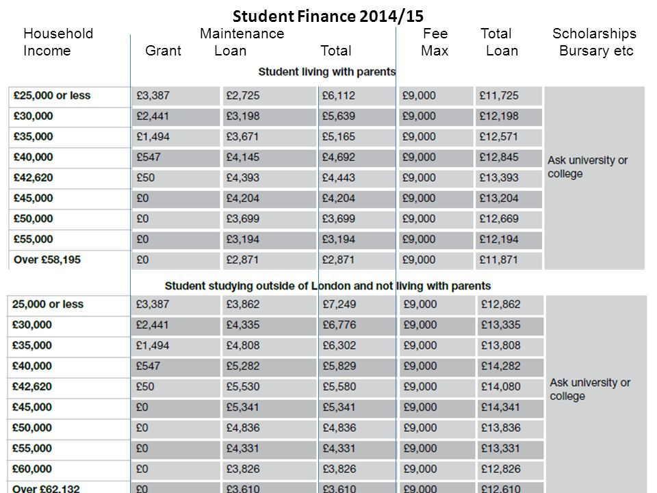 Student Finance 2014/15 Household Maintenance Fee Total Scholarships