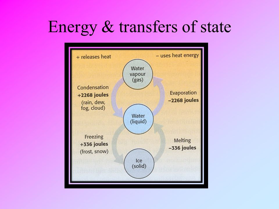 Energy & transfers of state