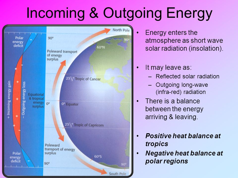 Incoming & Outgoing Energy