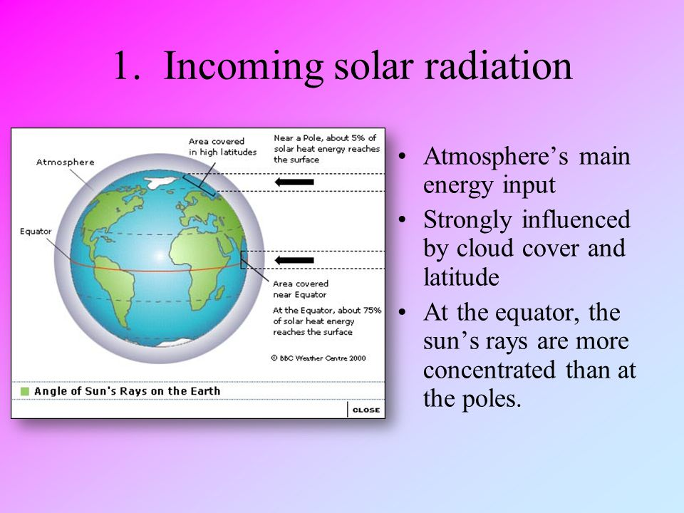 1. Incoming solar radiation