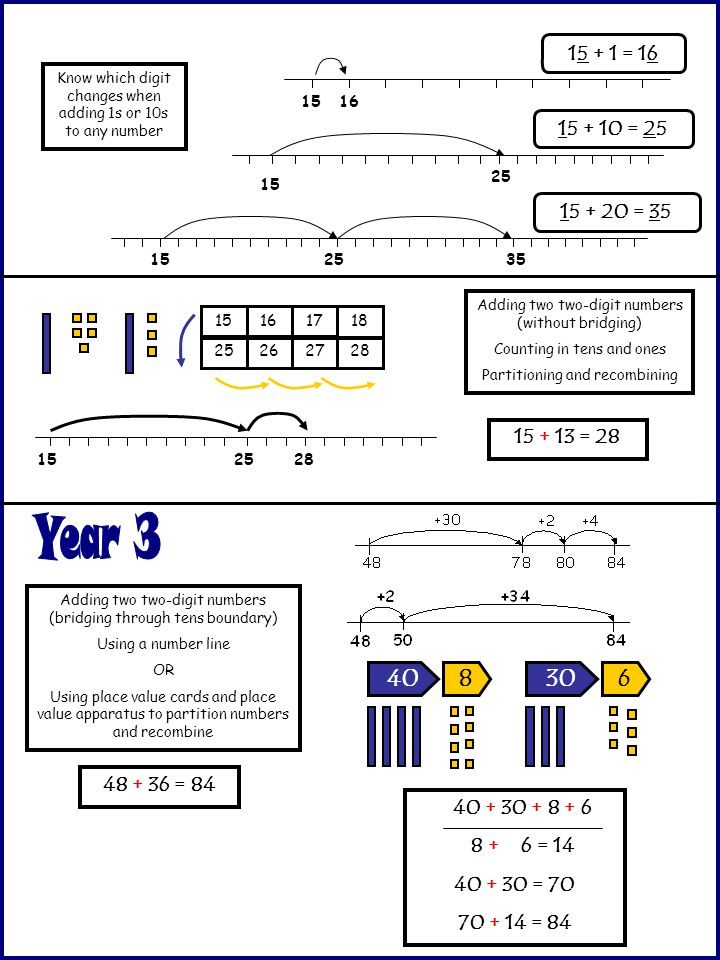 15 + 1 = 16 Know which digit changes when adding 1s or 10s to any number. 15. 16. 15 + 10 = 25. 15.