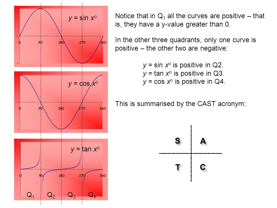 Notice that in Q1 all the curves are positive – that is, they have a y-value greater than 0.
