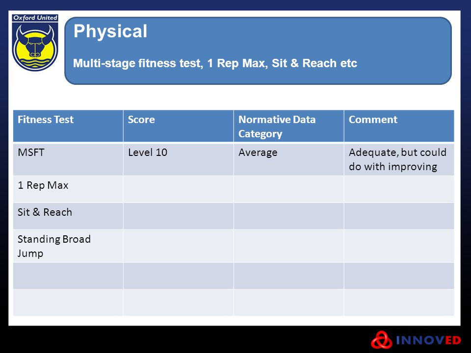 Physical Multi-stage fitness test, 1 Rep Max, Sit & Reach etc
