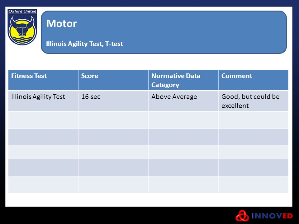Motor Illinois Agility Test, T-test Fitness Test Score