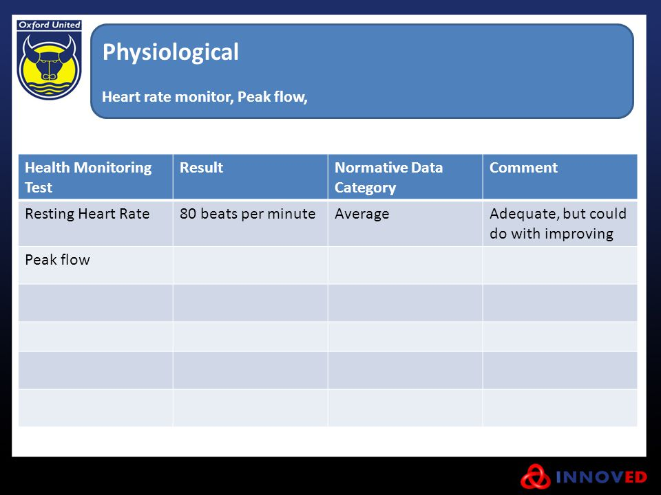 Physiological Heart rate monitor, Peak flow, Health Monitoring Test