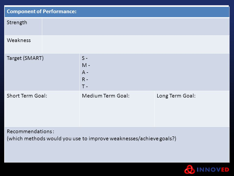 Component of Performance: