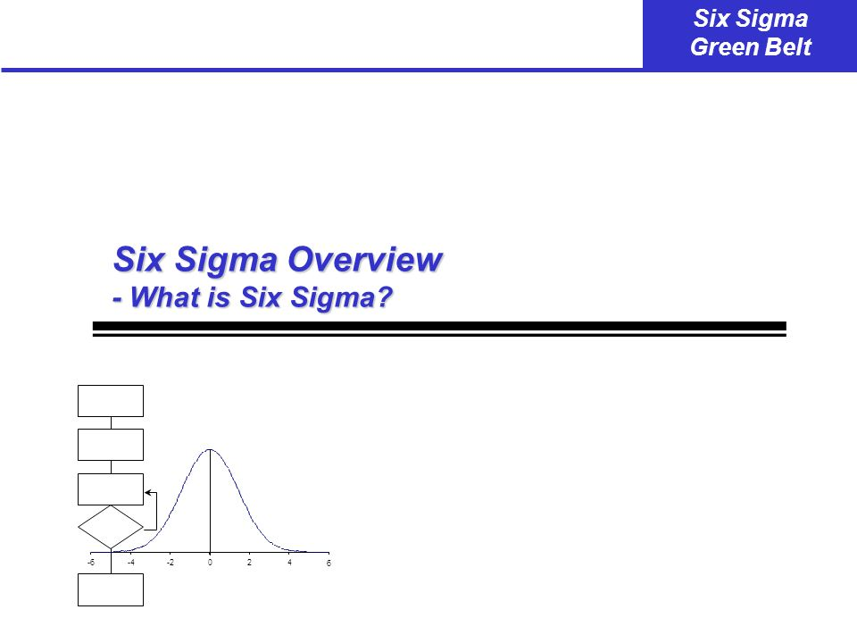 Six Sigma Overview - What is Six Sigma -6 -4 -2 2 4 6