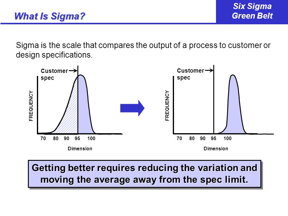 What Is Sigma Sigma is the scale that compares the output of a process to customer or design specifications.