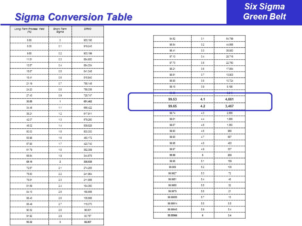 Sigma Conversion Table