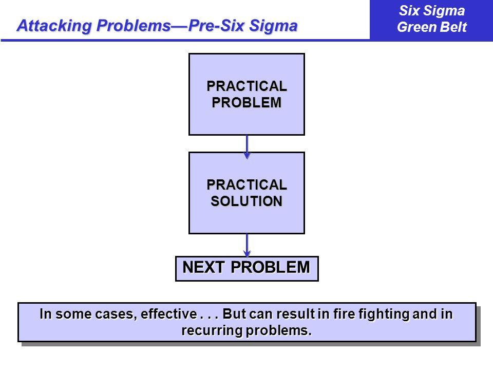 Attacking Problems—Pre-Six Sigma