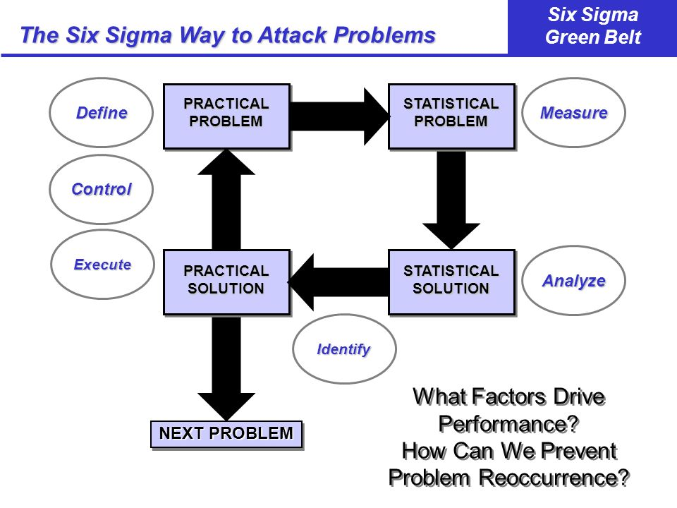 The Six Sigma Way to Attack Problems