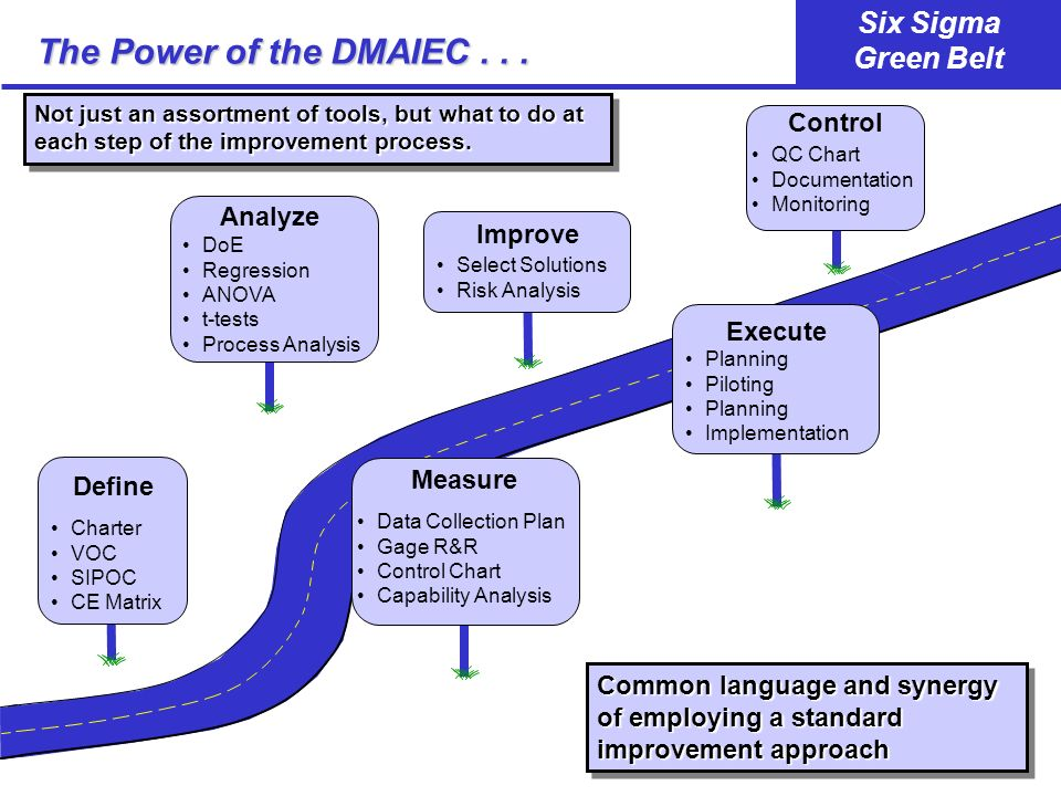 The Power of the DMAIEC . . . Control Analyze Improve Execute Measure