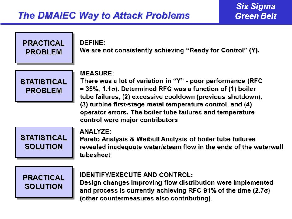 The DMAIEC Way to Attack Problems