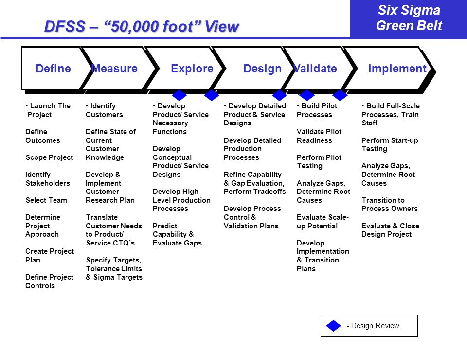 DFSS – 50,000 foot View Define Measure Explore Design Validate