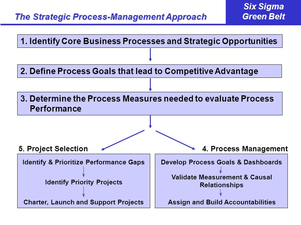 The Strategic Process-Management Approach