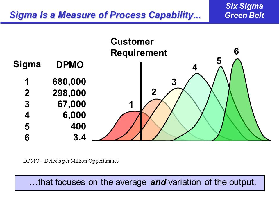 Sigma Is a Measure of Process Capability...