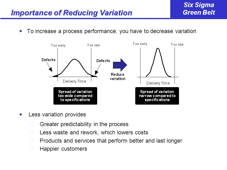 Importance of Reducing Variation
