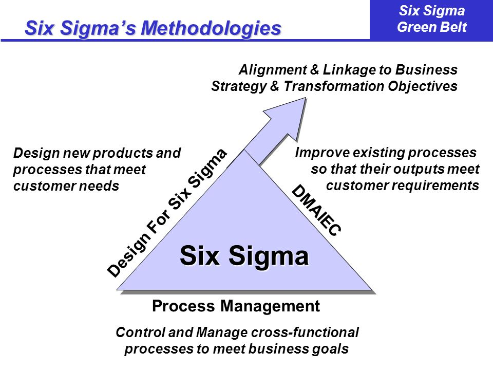 Six Sigma's Methodologies