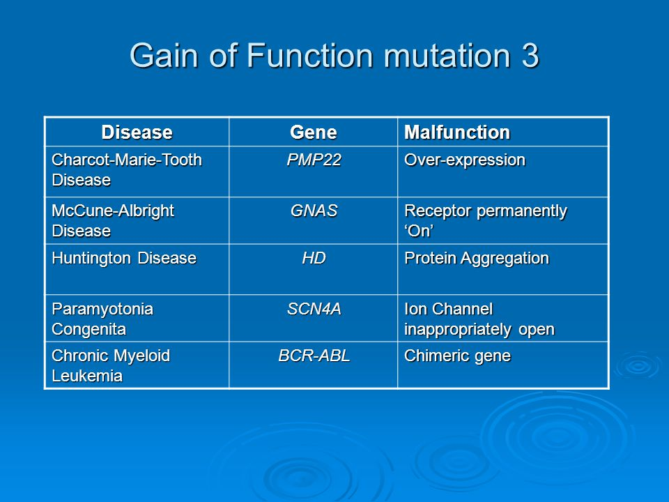 Gain of Function mutation 3