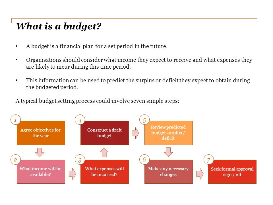 What is a budget A budget is a financial plan for a set period in the future.