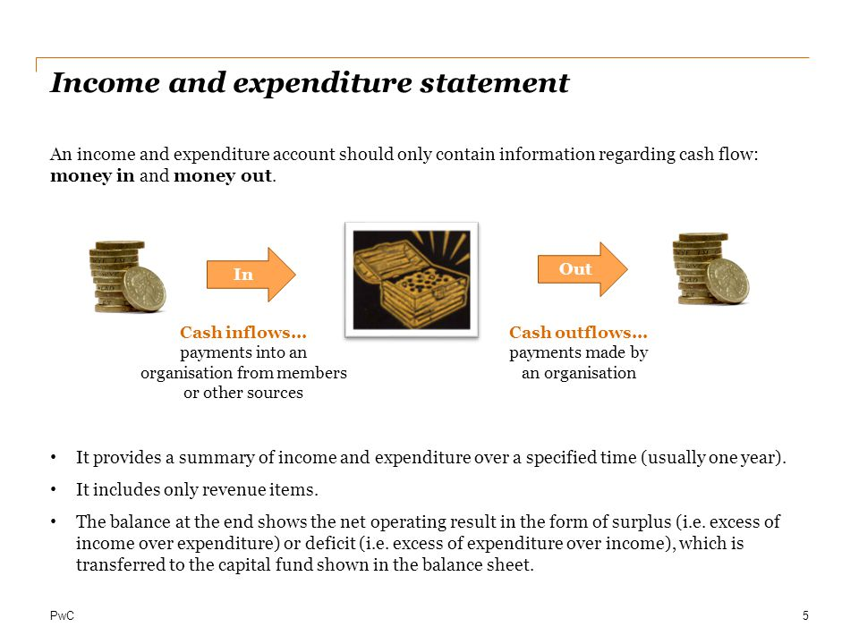 Income and expenditure statement