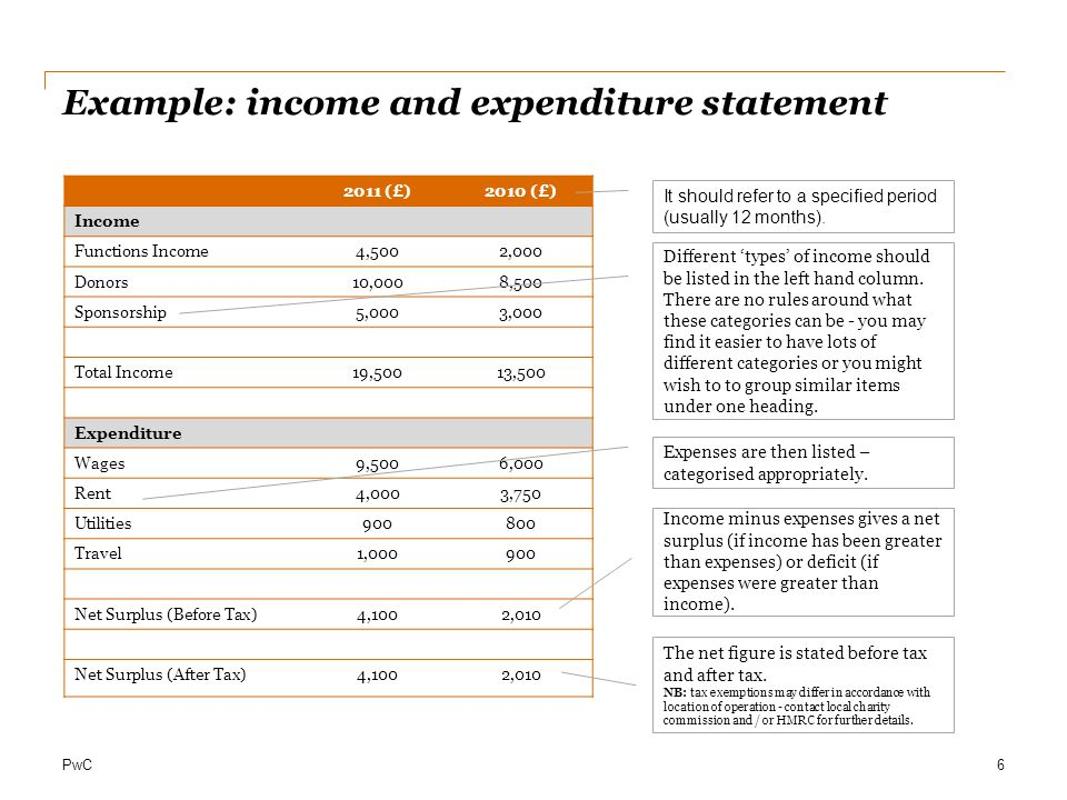 Example: income and expenditure statement