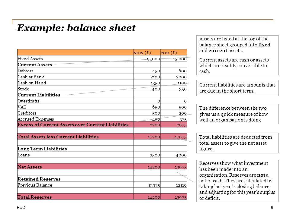 Example: balance sheet