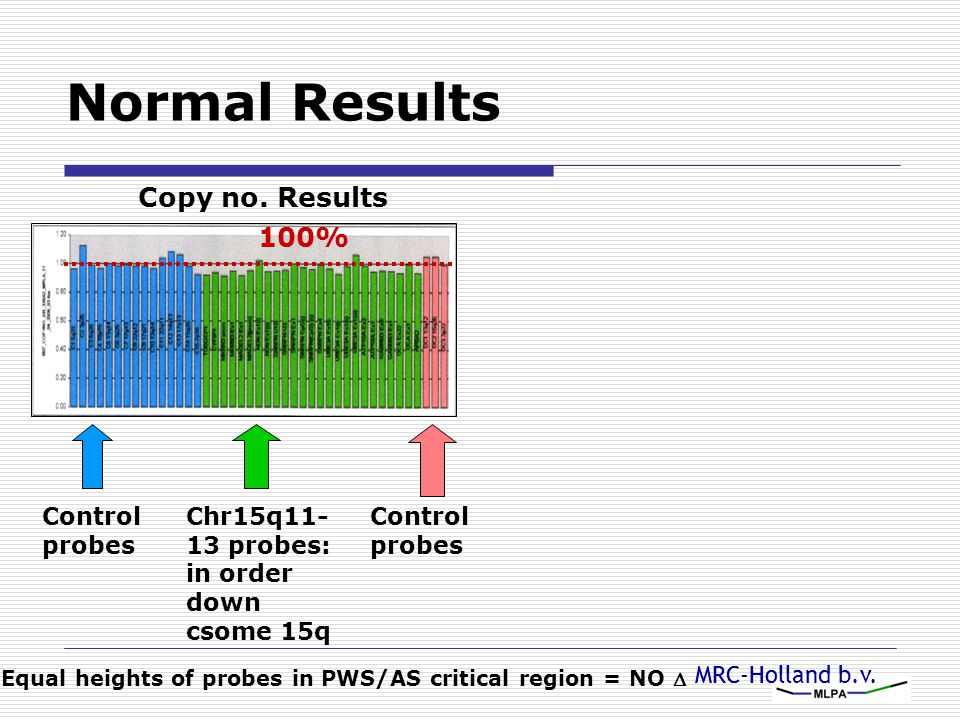 Equal heights of probes in PWS/AS critical region = NO 
