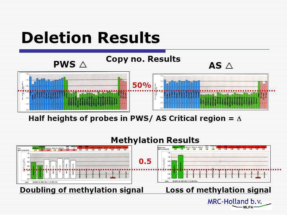 Deletion Results PWS  AS  Copy no. Results Methylation Results 50%