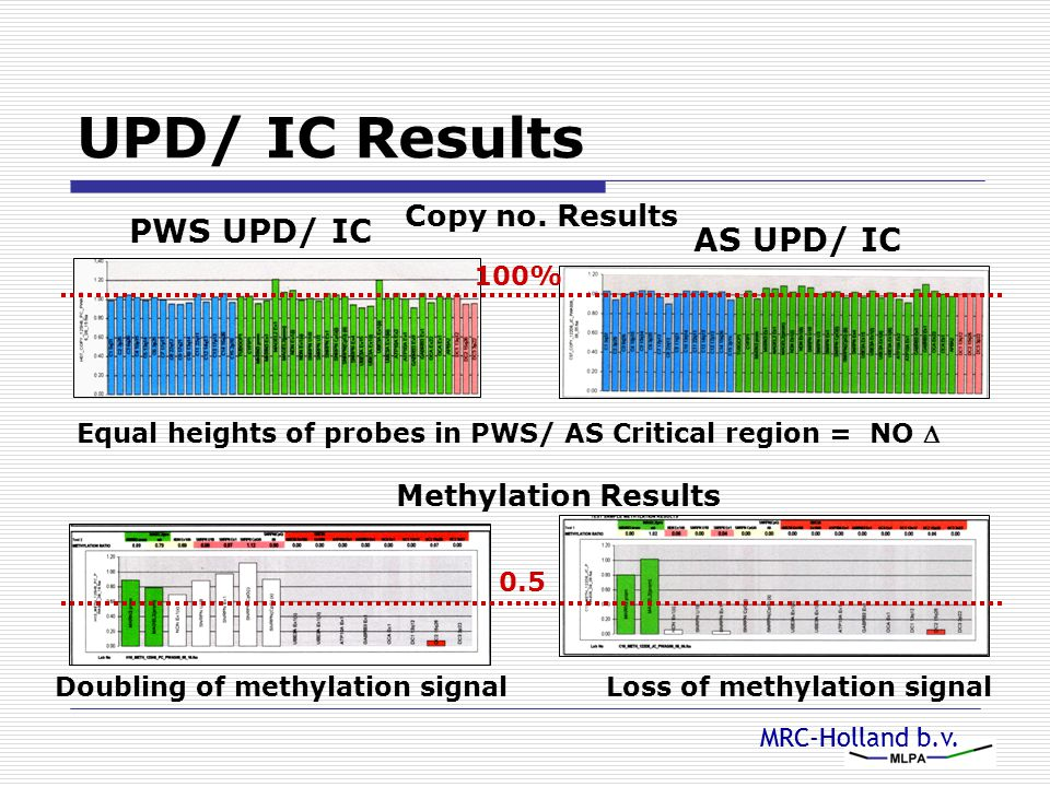 UPD/ IC Results PWS UPD/ IC AS UPD/ IC Copy no. Results