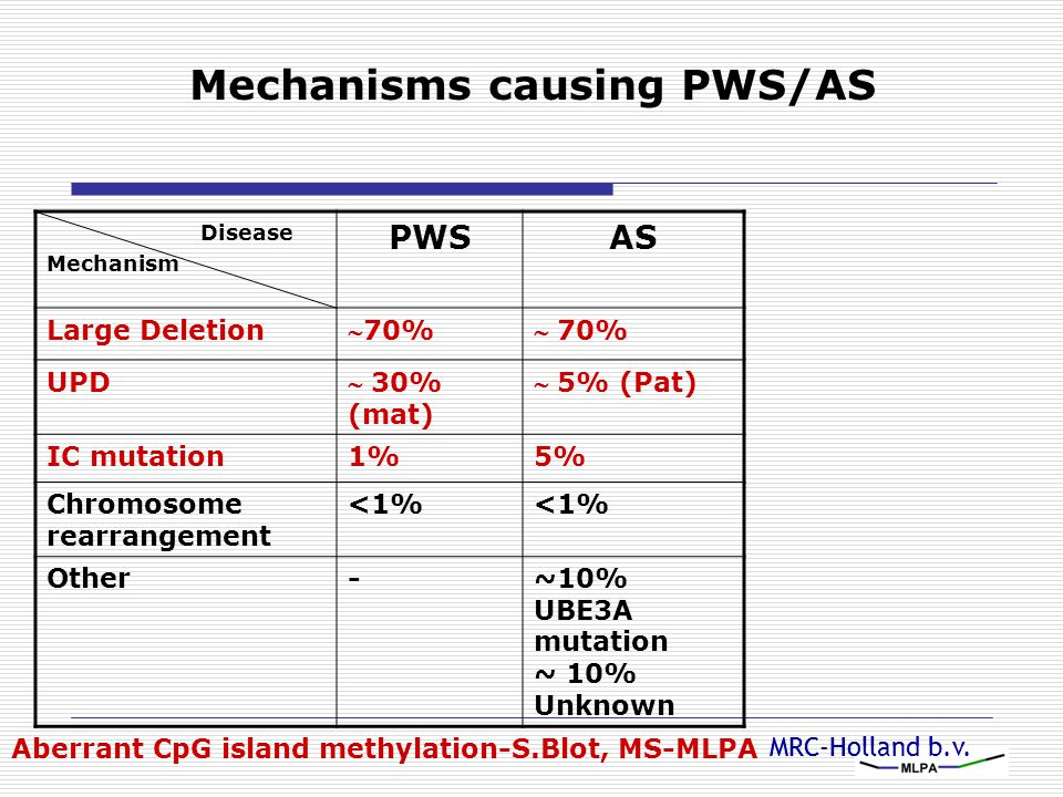 Mechanisms causing PWS/AS