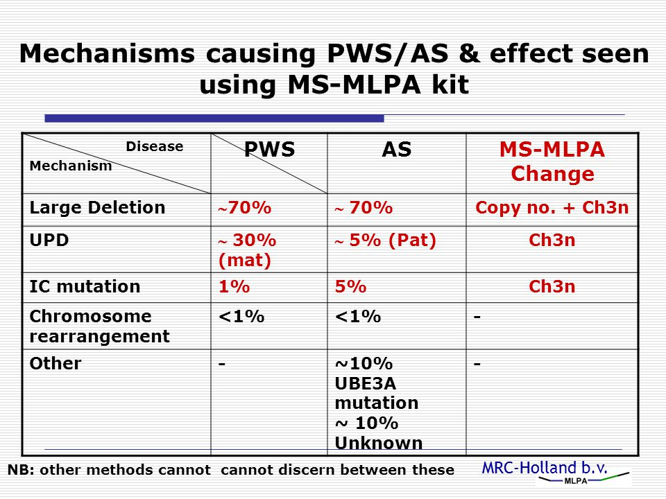 Mechanisms causing PWS/AS & effect seen