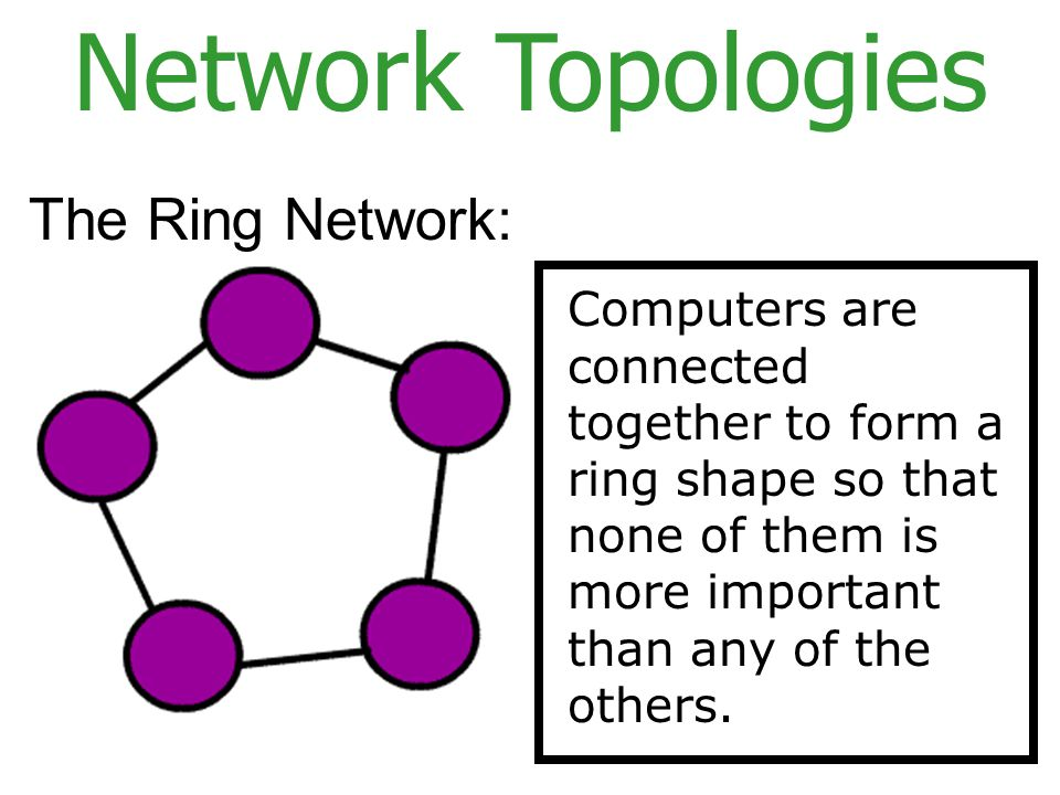 Network Topologies The Ring Network: