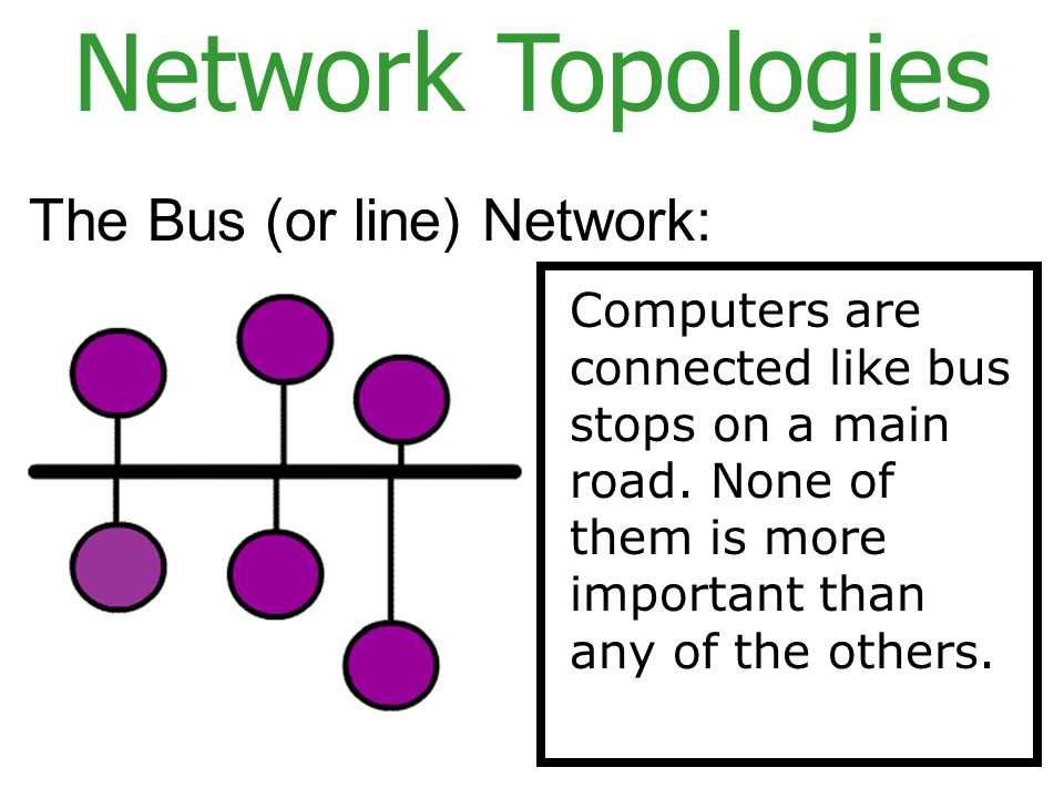 Network Topologies The Bus (or line) Network: