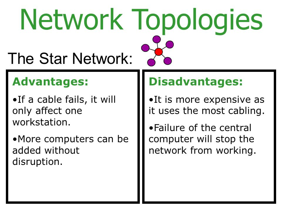 Network Topologies The Star Network: Advantages: Disadvantages: