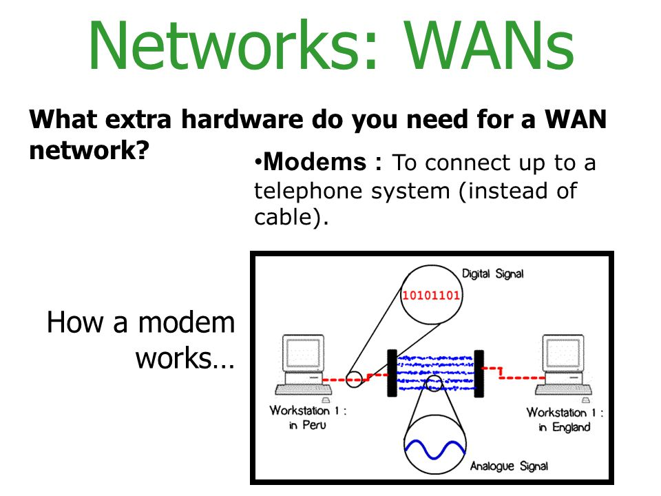 Networks: WANs How a modem works…