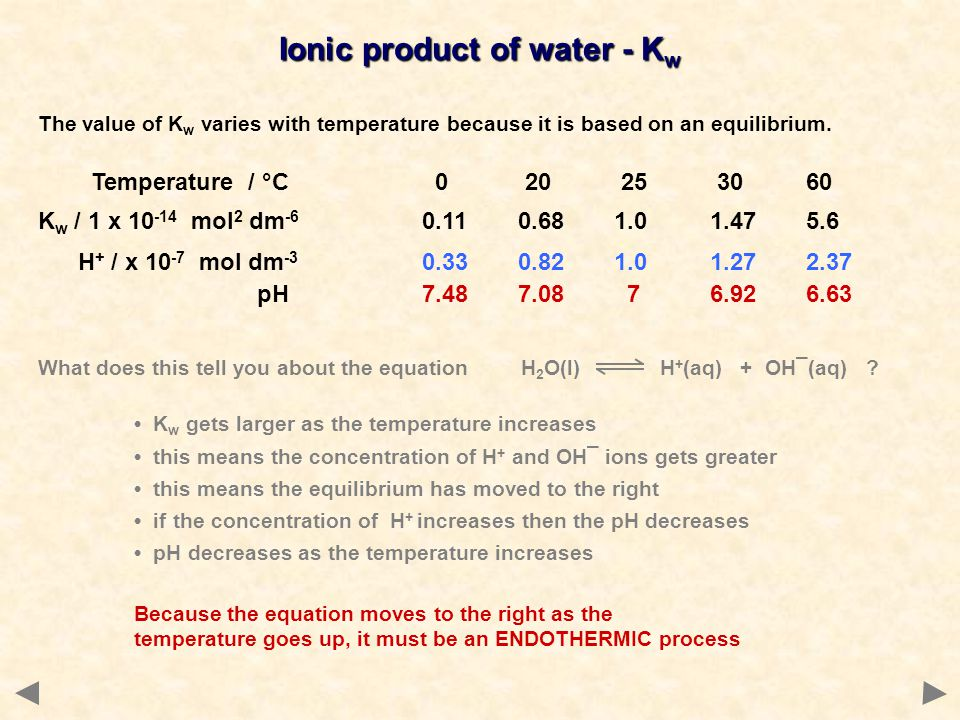 Ionic product of water - Kw
