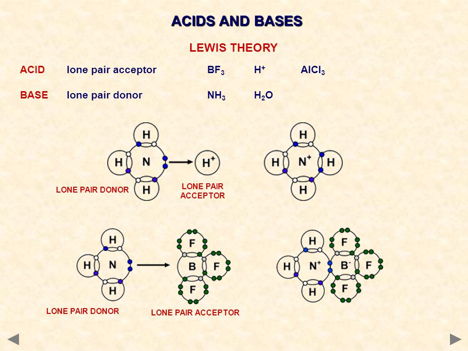 ACIDS AND BASES LEWIS THEORY ACID lone pair acceptor BF3 H+ AlCl3