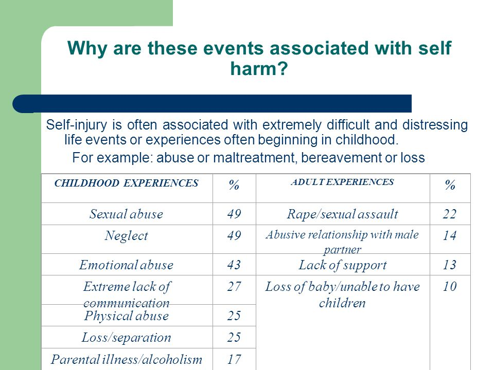 Why are these events associated with self harm
