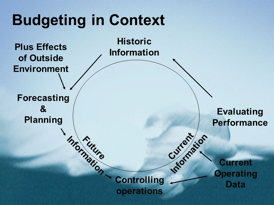 Budgeting in Context Historic Information